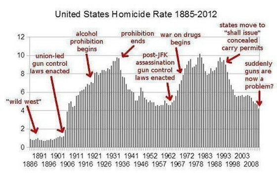 US-Homicide-rate-1885-2012-560x350