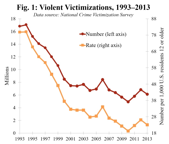 Victimizations-violent-crimes-fig-1-668x570